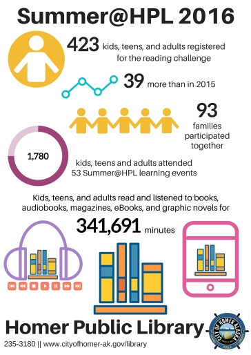 Summer@HPL 2016 Overview image